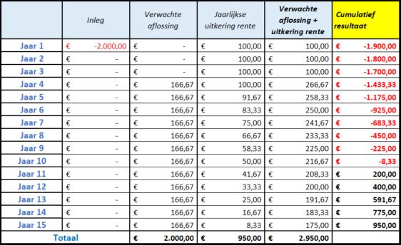 Betaalschemavoorinvesteerders